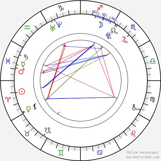 Thomas Batuello birth chart, Thomas Batuello astro natal horoscope, astrology