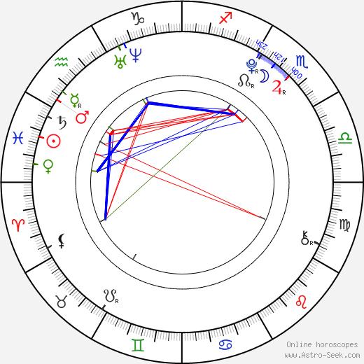 Umika Kawashima birth chart, Umika Kawashima astro natal horoscope, astrology