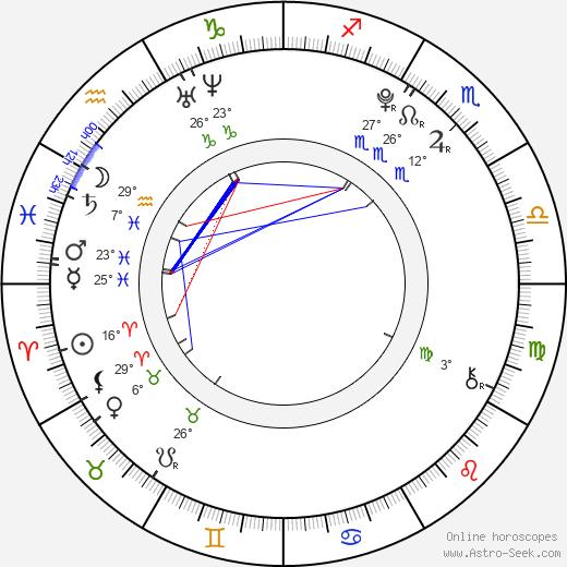 Adrian Alonso birth chart, biography, wikipedia 2019, 2020