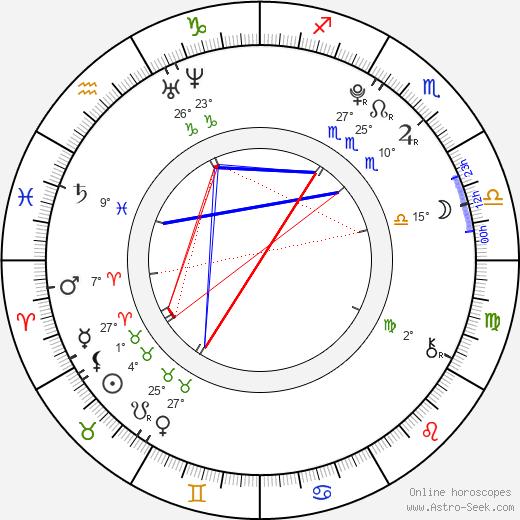 Austin Rogers birth chart, biography, wikipedia 2019, 2020
