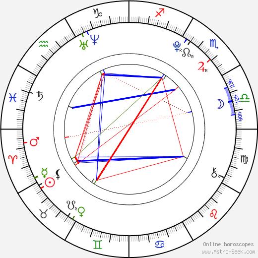 Austin Rogers birth chart, Austin Rogers astro natal horoscope, astrology