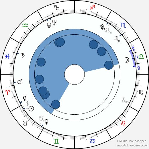 Brandon Griffin wikipedia, horoscope, astrology, instagram
