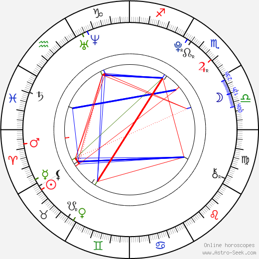 Chad Anderson birth chart, Chad Anderson astro natal horoscope, astrology