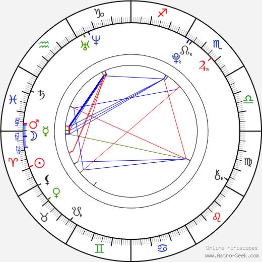 Joey Pollari birth chart, Joey Pollari astro natal horoscope, astrology