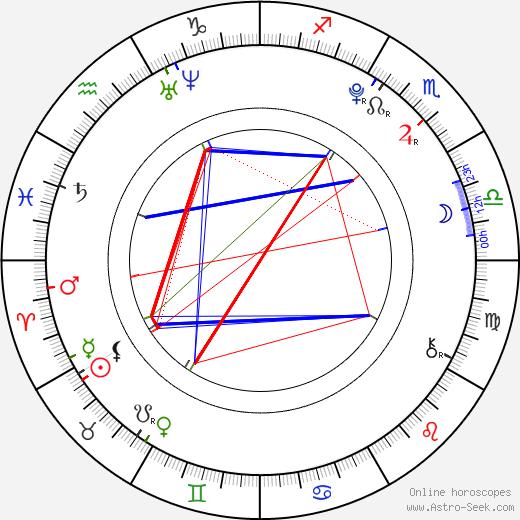 Jonáš Křivánek birth chart, Jonáš Křivánek astro natal horoscope, astrology
