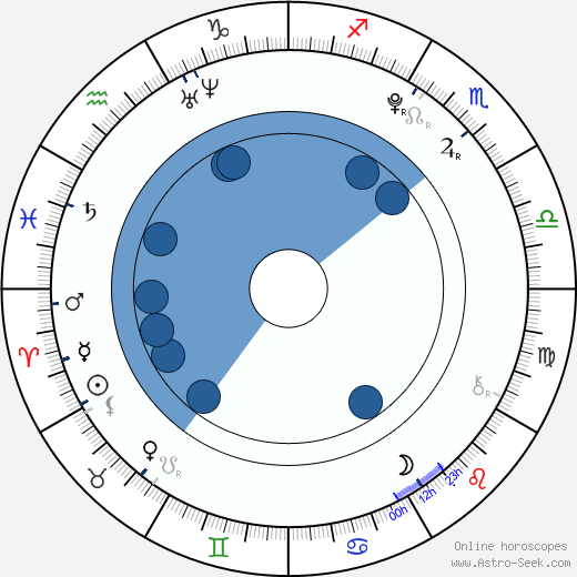 Kim Hyun Il wikipedia, horoscope, astrology, instagram