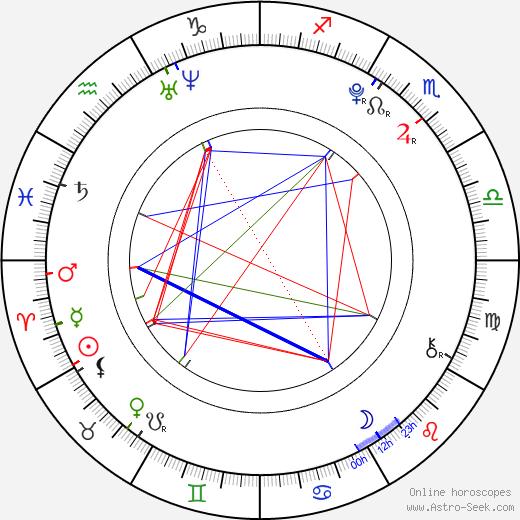 Kim Hyun Il день рождения гороскоп, Kim Hyun Il Натальная карта онлайн