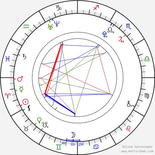 Liliana Mumy astro natal birth chart, Liliana Mumy horoscope, astrology