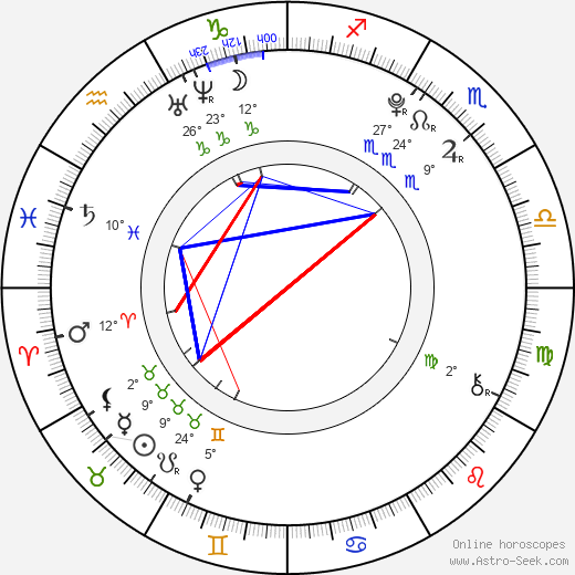 Mariana Prachařová birth chart, biography, wikipedia 2017, 2018