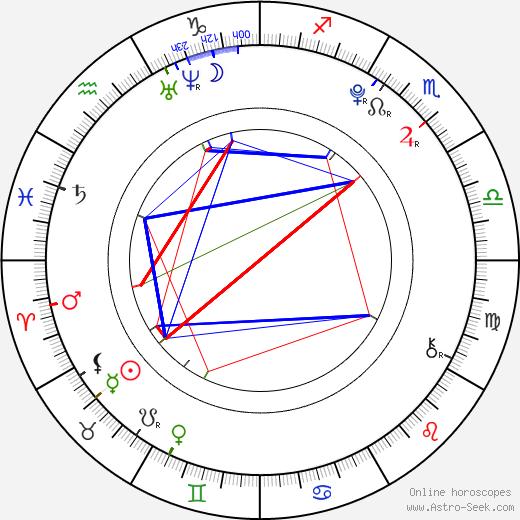 Mariana Prachařová astro natal birth chart, Mariana Prachařová horoscope, astrology