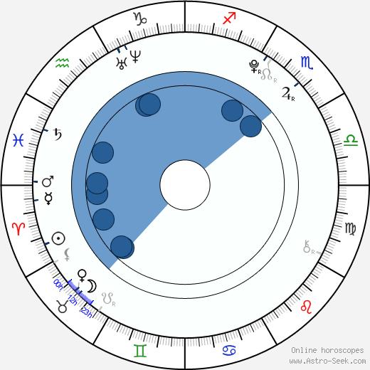 Mika Akizuki wikipedia, horoscope, astrology, instagram