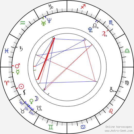 Mika Akizuki astro natal birth chart, Mika Akizuki horoscope, astrology