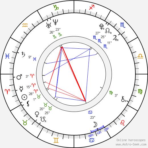 Moises Arias birth chart, biography, wikipedia 2020, 2021
