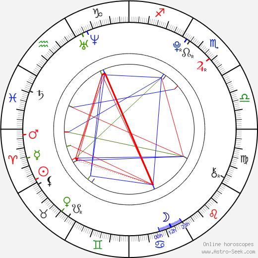 Moises Arias birth chart, Moises Arias astro natal horoscope, astrology