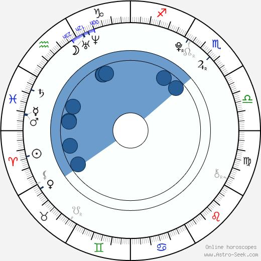Risako Sugaya wikipedia, horoscope, astrology, instagram