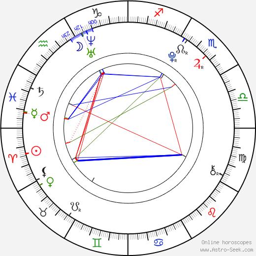 Risako Sugaya birth chart, Risako Sugaya astro natal horoscope, astrology