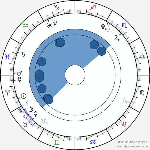 Saoirse Ronan wikipedia, horoscope, astrology, instagram