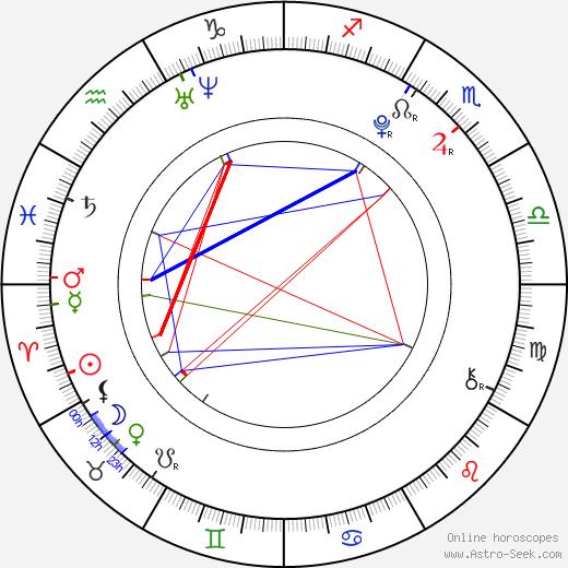 Saoirse Ronan birth chart, Saoirse Ronan astro natal horoscope, astrology