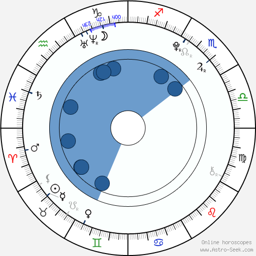 Simona Šostoková wikipedia, horoscope, astrology, instagram