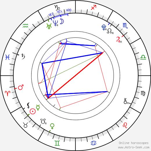 Simona Šostoková день рождения гороскоп, Simona Šostoková Натальная карта онлайн