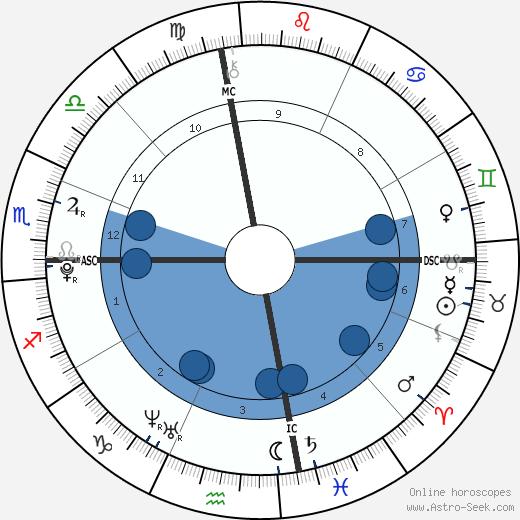 Augustine Brooks wikipedia, horoscope, astrology, instagram