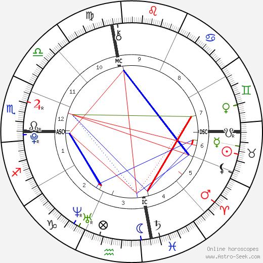 Augustine Brooks день рождения гороскоп, Augustine Brooks Натальная карта онлайн
