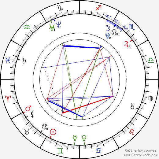 Кейден Бойд Cayden Boyd день рождения гороскоп, Cayden Boyd Натальная карта онлайн