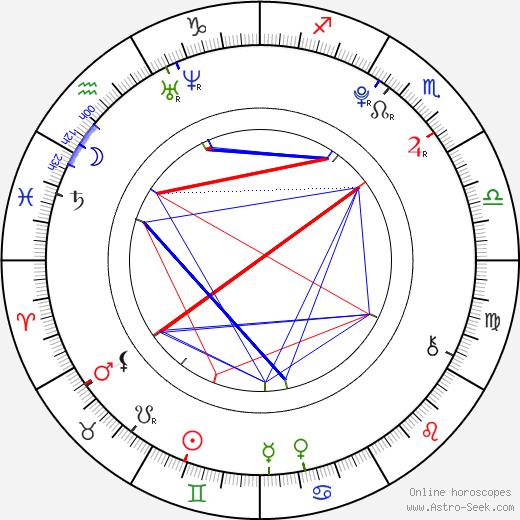Eun-kyung Shim birth chart, Eun-kyung Shim astro natal horoscope, astrology