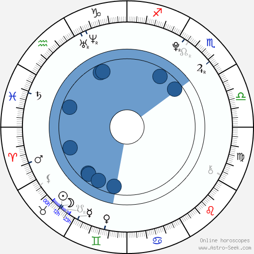 Jessica Jarrell wikipedia, horoscope, astrology, instagram