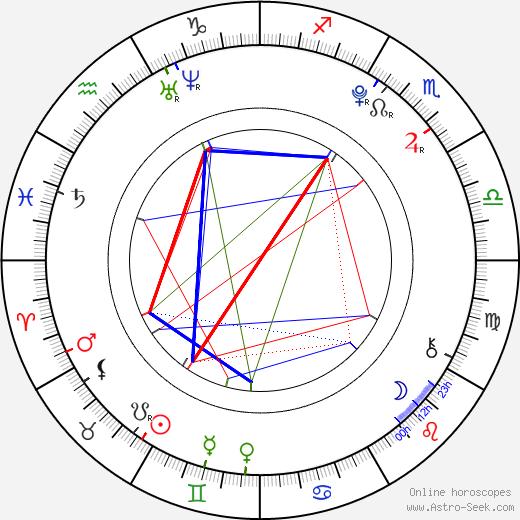 Justin Martin astro natal birth chart, Justin Martin horoscope, astrology