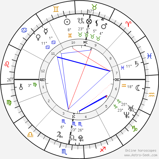 Madeon birth chart, biography, wikipedia 2019, 2020
