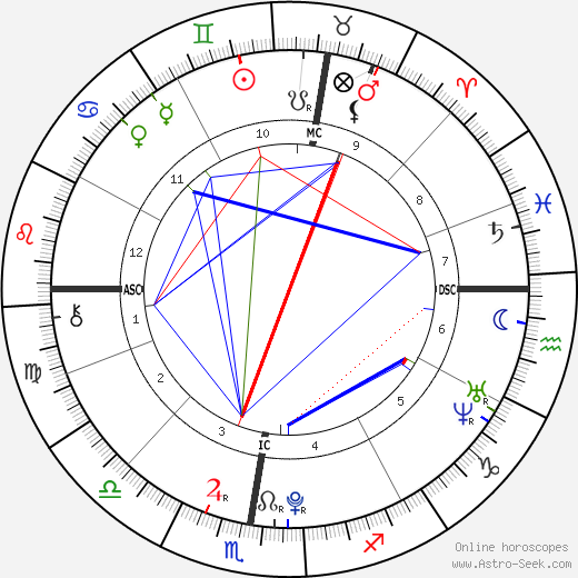 Madeon astro natal birth chart, Madeon horoscope, astrology