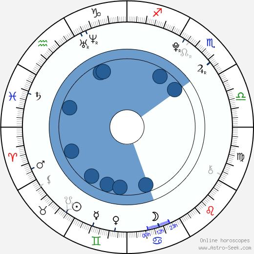 Matěj Chlupáček wikipedia, horoscope, astrology, instagram