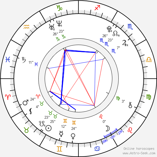 Miles Heizer birth chart, biography, wikipedia 2017, 2018