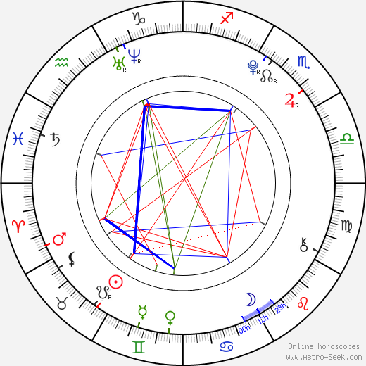 Miles Heizer astro natal birth chart, Miles Heizer horoscope, astrology