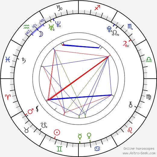 Paloma Kwiatkowski astro natal birth chart, Paloma Kwiatkowski horoscope, astrology