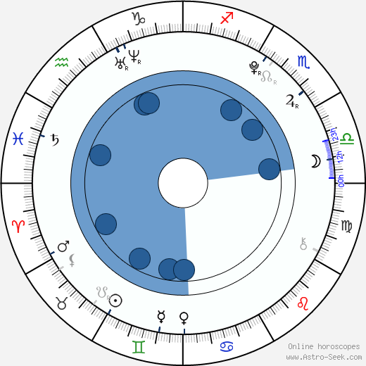 Tom Daley wikipedia, horoscope, astrology, instagram