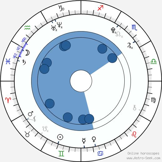 Veronika Drhlíková wikipedia, horoscope, astrology, instagram