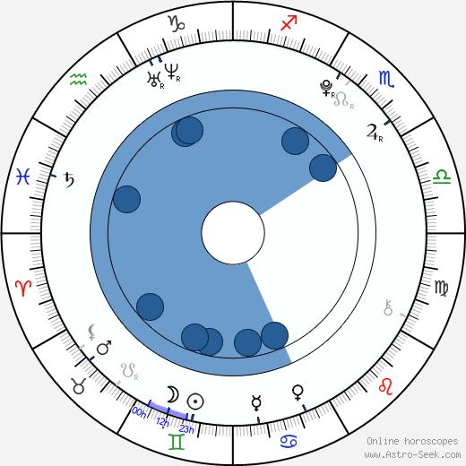 Alex Greenzeig wikipedia, horoscope, astrology, instagram