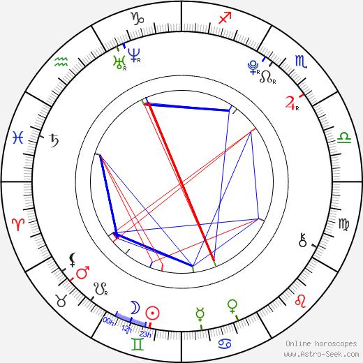Alex Greenzeig astro natal birth chart, Alex Greenzeig horoscope, astrology