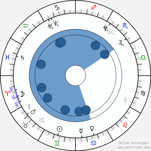 Anežka Kružíková wikipedia, horoscope, astrology, instagram