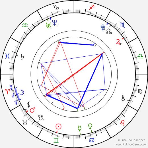 Anežka Kružíková tema natale, oroscopo, Anežka Kružíková oroscopi gratuiti, astrologia