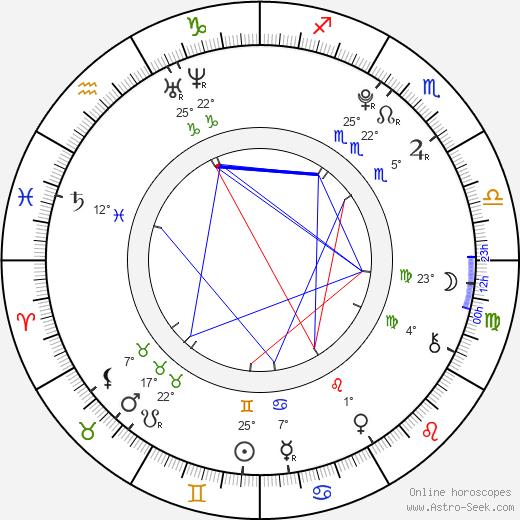 Caitlyn Taylor Love birth chart, biography, wikipedia 2019, 2020