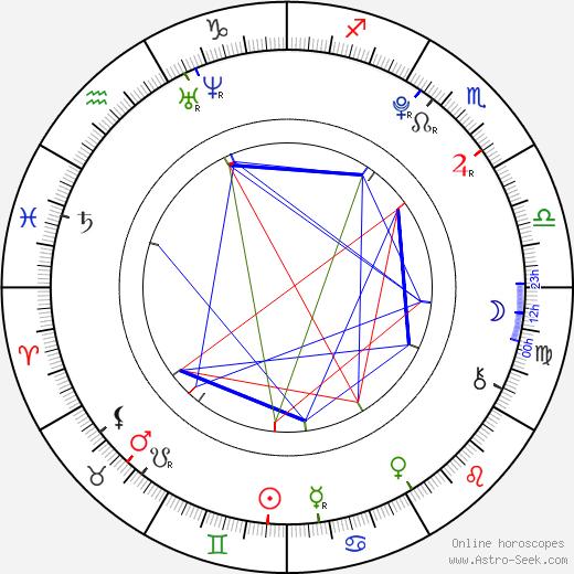 Caitlyn Taylor Love astro natal birth chart, Caitlyn Taylor Love horoscope, astrology