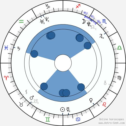 Chisato Okai wikipedia, horoscope, astrology, instagram