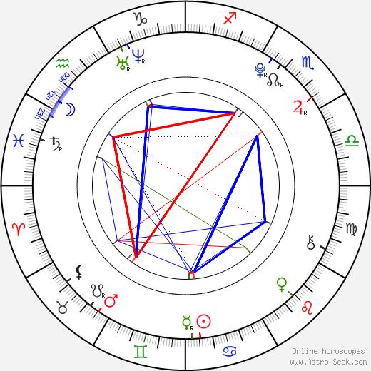 David Chovančík день рождения гороскоп, David Chovančík Натальная карта онлайн
