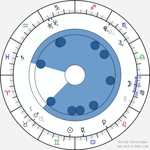 Destinee Monroe wikipedia, horoscope, astrology, instagram