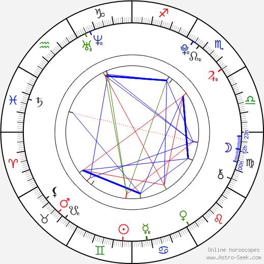 Destinee Monroe tema natale, oroscopo, Destinee Monroe oroscopi gratuiti, astrologia