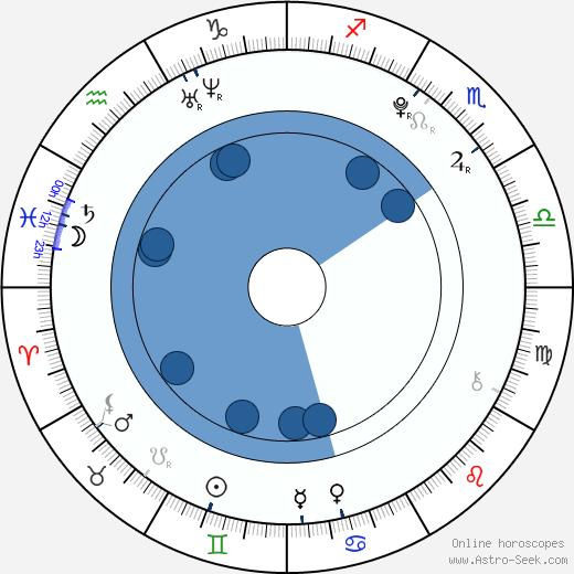 Ella-Maria Gollmer wikipedia, horoscope, astrology, instagram