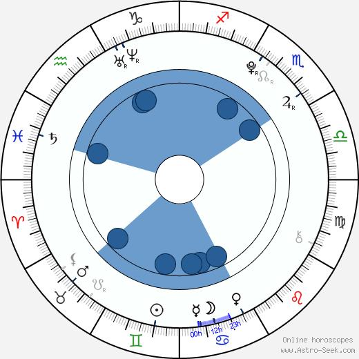 Ivana Baquero wikipedia, horoscope, astrology, instagram